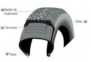 qu 39 est ce qu 39 un pneu fredette pneus et m canique point s. Black Bedroom Furniture Sets. Home Design Ideas